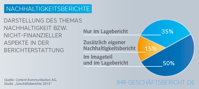 Grafik zu Nachhaltigkeitsberichten