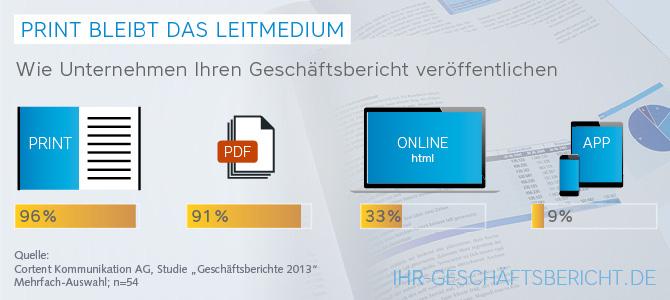 Grafik: In welcher prozentualer Höhe Geschäftsberichten je nach Medium erstellt werden