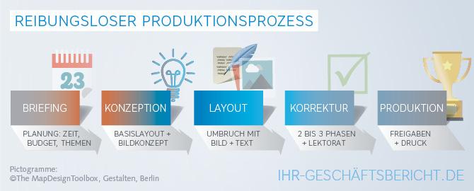Infografik, die den Produktionsprozess für die Erstellung eines Geschäftsberichts darstellt