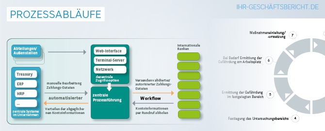 Infografik stellt Prozessabläufe dar