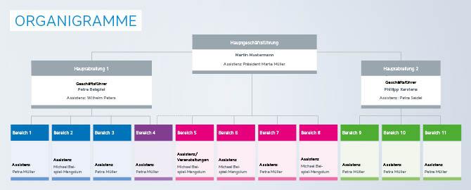 Die Infografik zeigt ein beispielhaftes Organigramm.